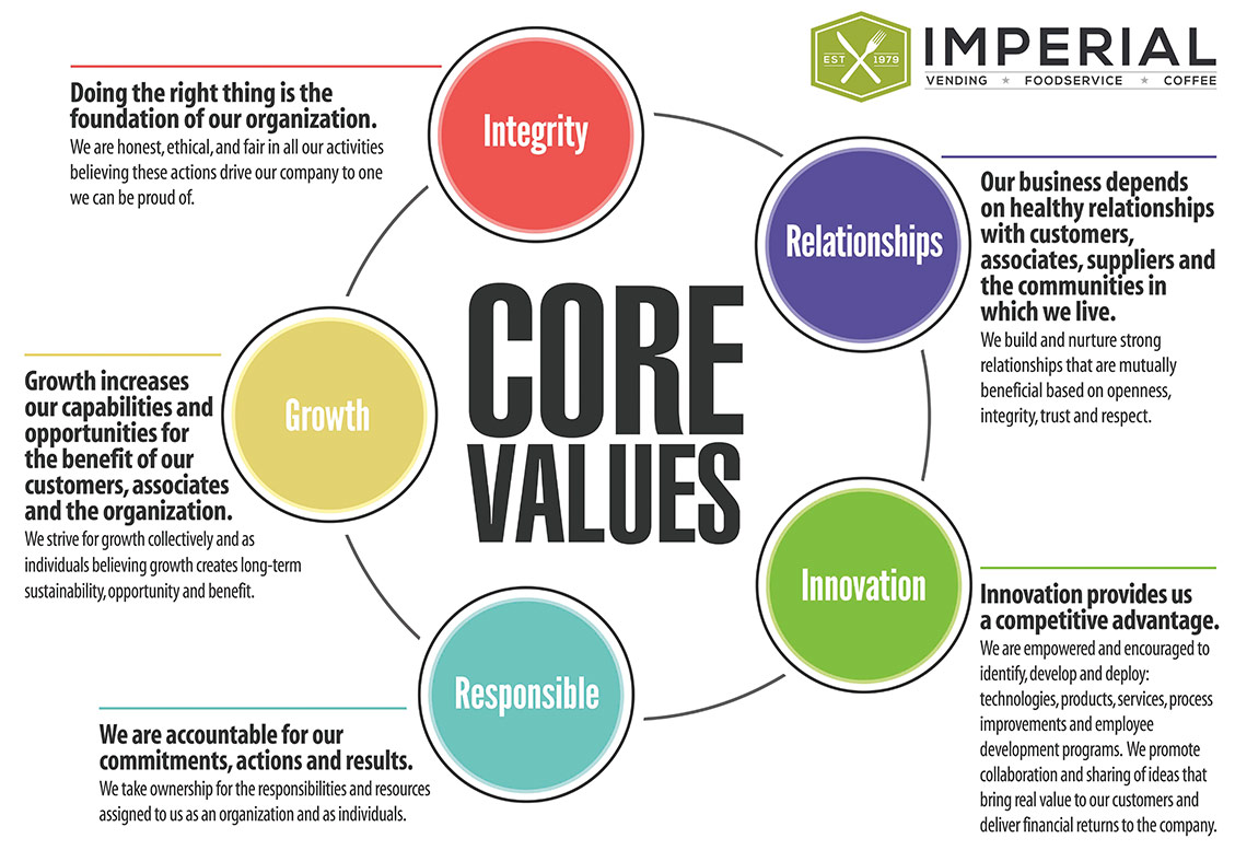 Imperial core values mission statement