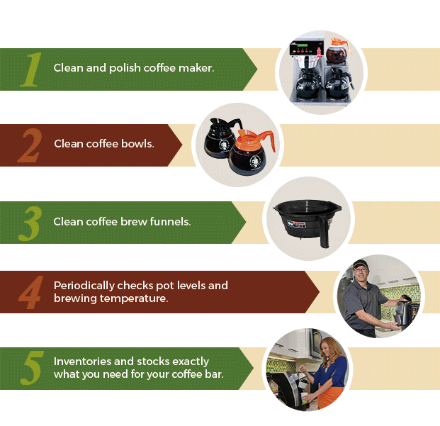 office coffee service plan